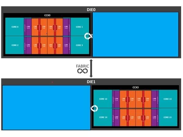 AMD Ryzen Mobile, APU per notebook ultrasottili