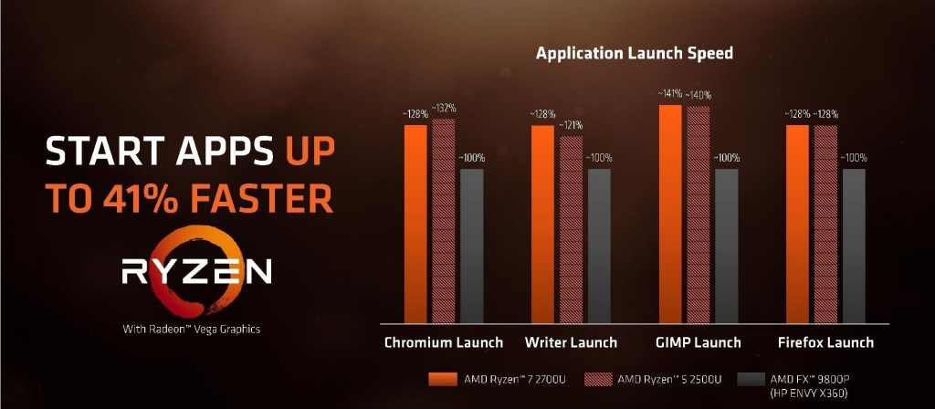 AMD Ryzen Processor with Radeon Graphics Press Deck page 019