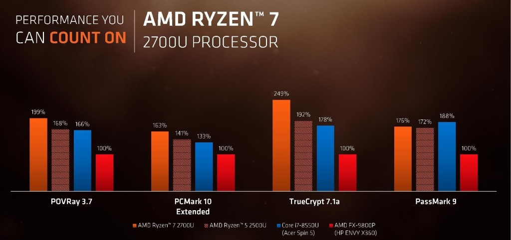 AMD Ryzen Processor with Radeon Graphics Press Deck page 021