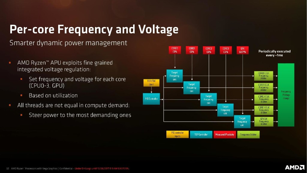 AMD Ryzen Processor with Radeon Graphics Press Deck page 032