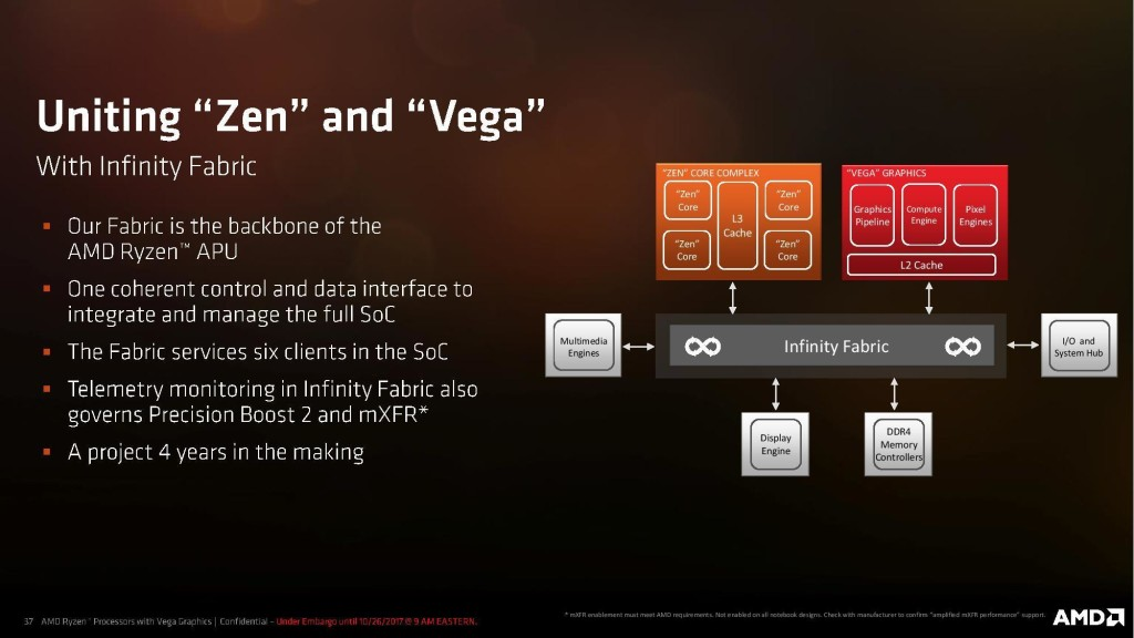 AMD Ryzen Processor with Radeon Graphics Press Deck page 037