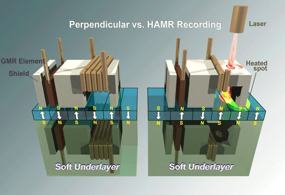 heat assisted magnetic recording vs perpendicular