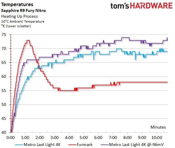 Stress Test Undervolt: Radeon R9 Fury, Undervolt Per Una Migliore Efficienza