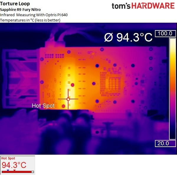 Stress Test Undervolt: Tom's Hardware