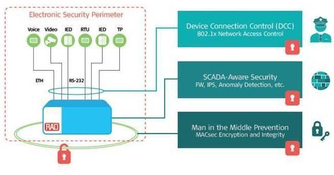Come proteggere le reti dei provider dai Cyber Attack