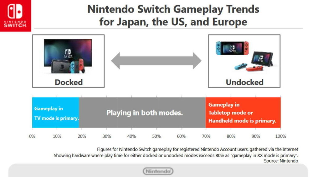 nintendo switch usage 1 1200x675 c