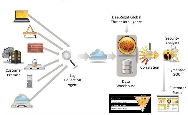 symantec cyber security solutions mss and advanced threat protection