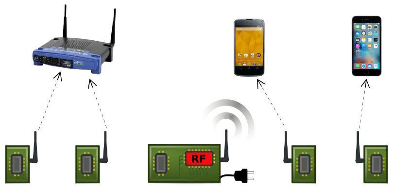 Il Passive Wi-Fi consuma 10.000 volte in meno