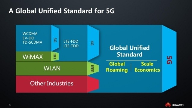 huawei paving the way to 5g 8 638