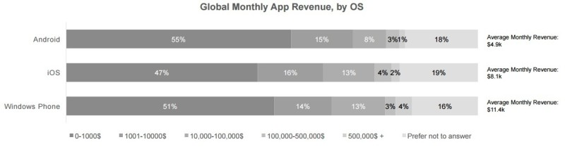 inmobi report 2016 app developers