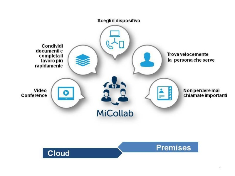 Mitel MiCollab Channel Webinar Final 090916 EXT   figura cloud premises