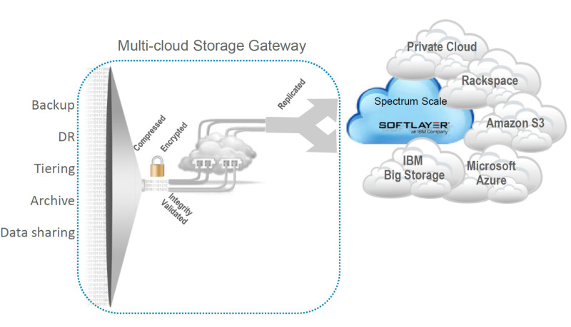 IBM Intercloud