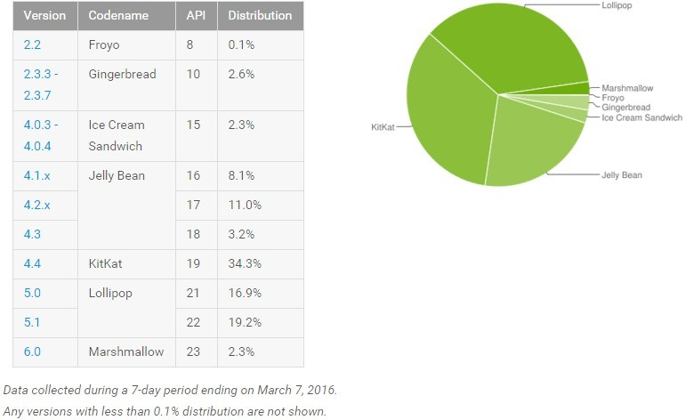 android adoption march 2016