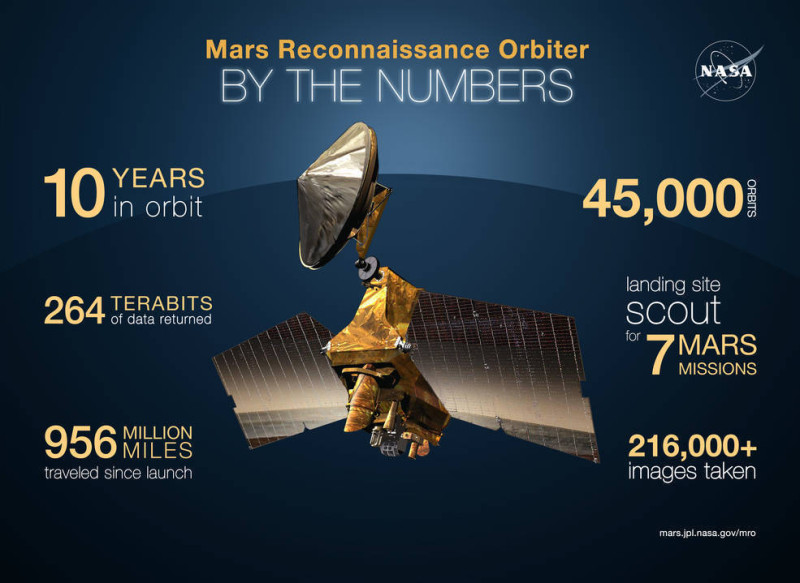 mro infographic by the numbers