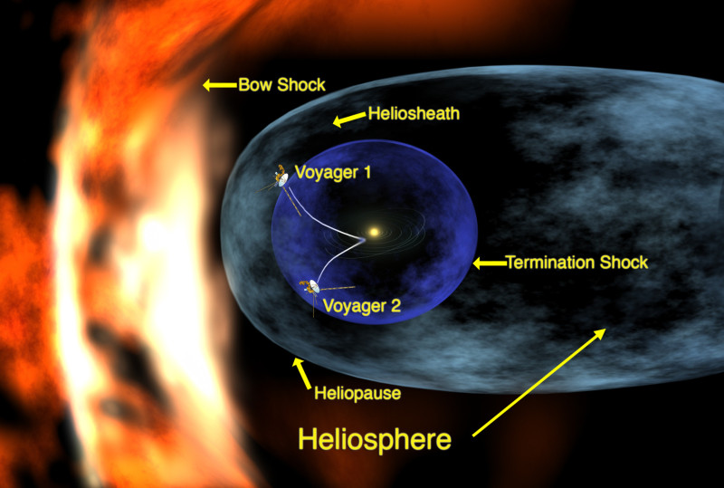 heliosphere big