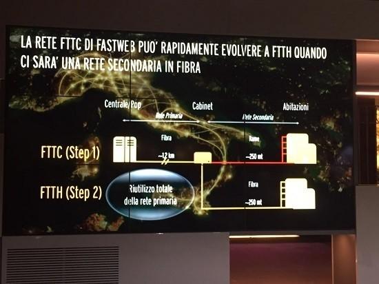 Fastweb, 200 Mbps nelle medie e piccole città con eVDSL