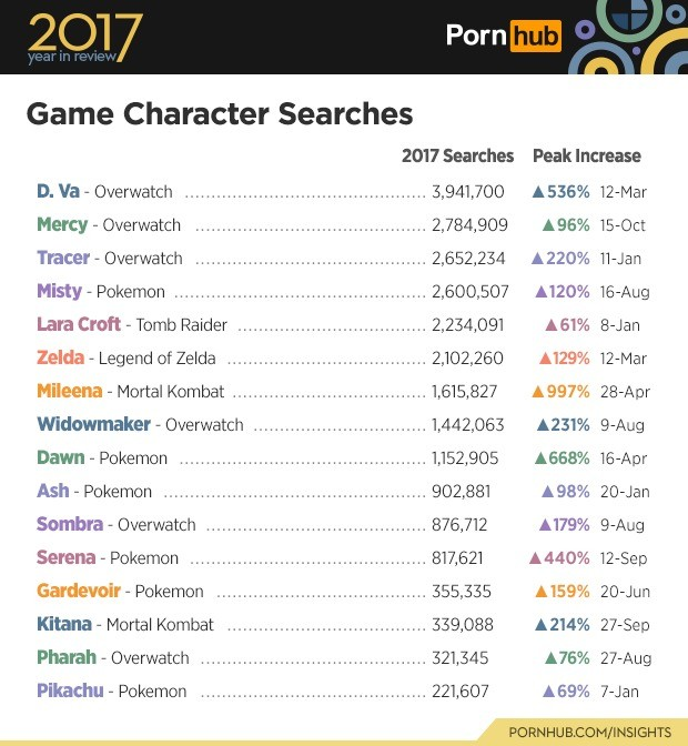 5 pornhub insights 2017 year review game characters