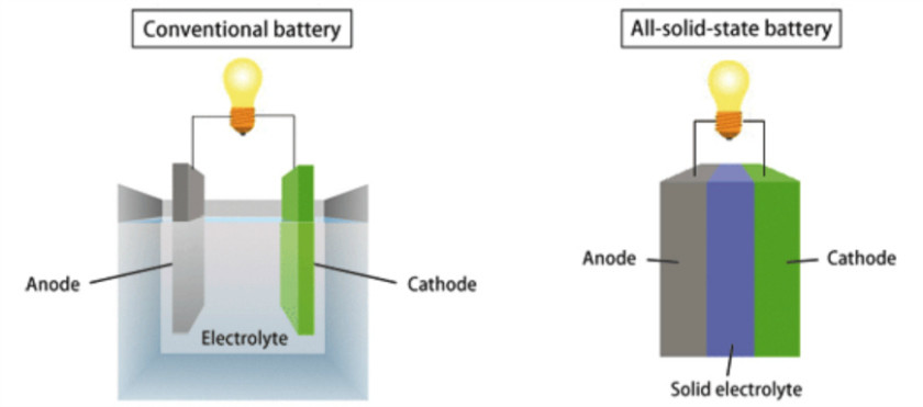 Solid state battery technology