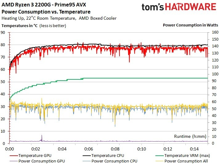 Stress test di CPU e GPU | Tom's Hardware