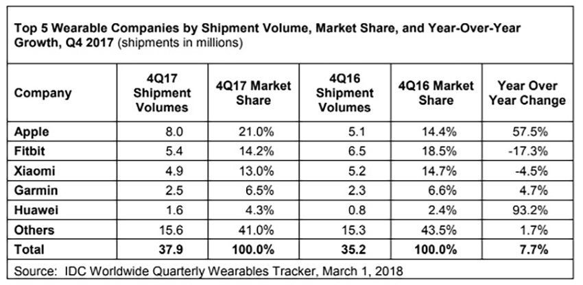 idc wearables 4q17