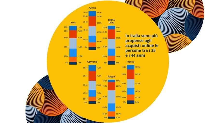 Infografica idealo E commerce per fasce d'età in Italia ed Europa