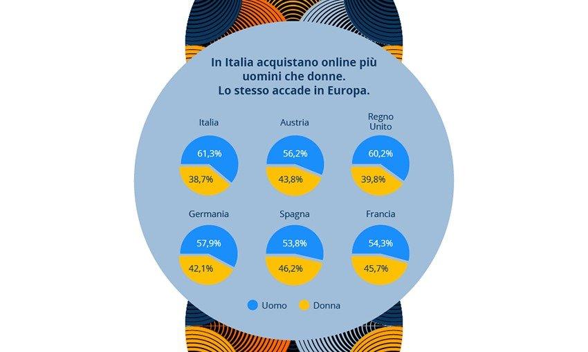 Infografica idealo E commerce per genere in Italia ed Europa
