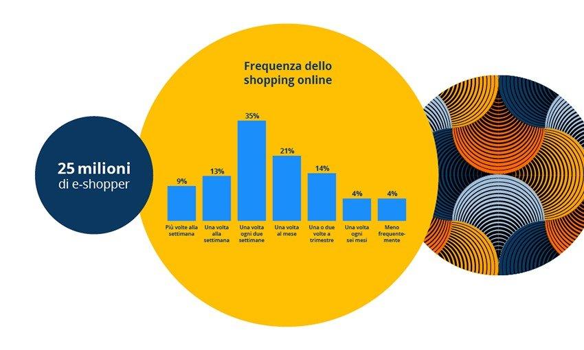 Infografica idealo Frequenza dello shopping online