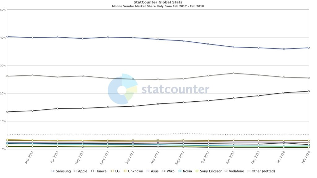 StatCounter vendor IT monthly 201702 201802