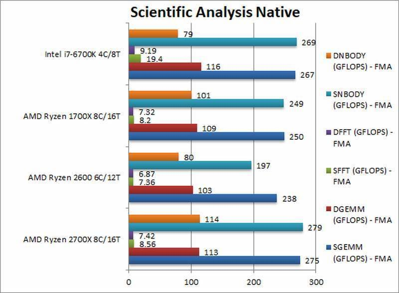 AMD Ryzen 2700X 2600 Scientific ANalysis Native