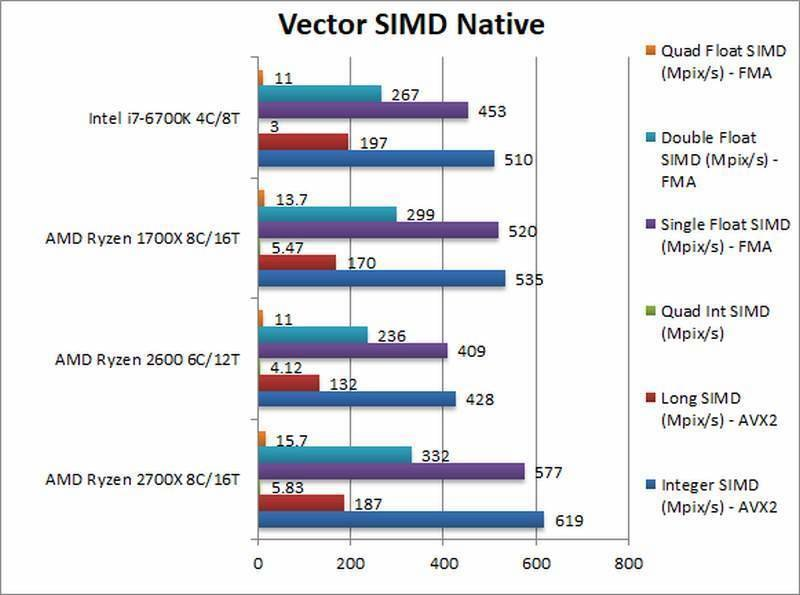 AMD Ryzen 2700X 2600 Vector SIMD Native