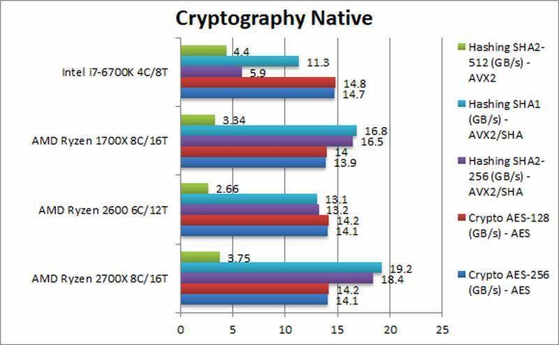 AMD Ryzen 2700X 2600 Cryptography Native