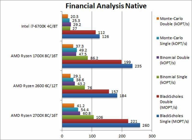 AMD Ryzen 2700X 2600 Financial ANalysis Native