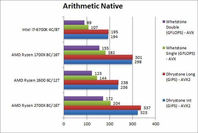 AMD Ryzen 2700X 2600 Arithmetic Native