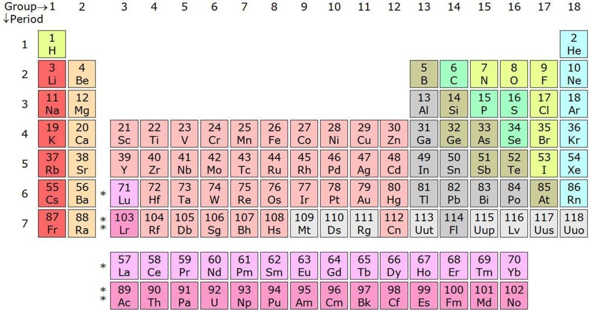 I quattro nuovi elementi della tavola periodica
