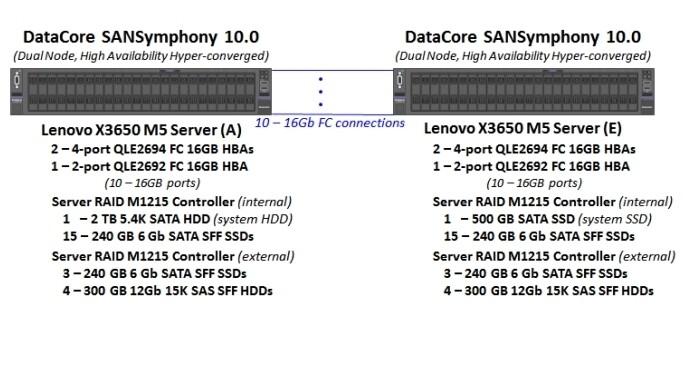DataCore   Configurazioen di test