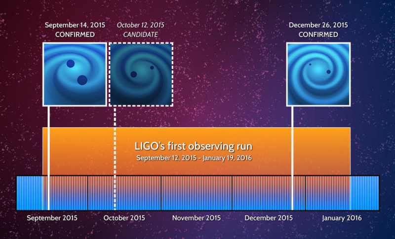 ligo events timeline