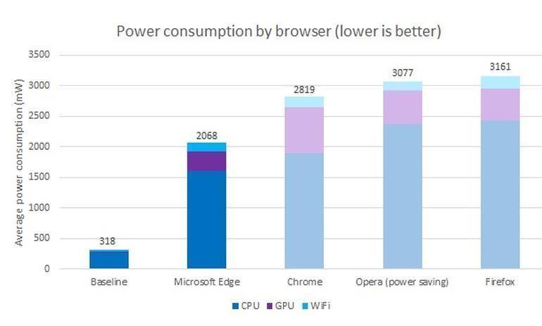 Microsoft Edge è il browser che consuma meno energia