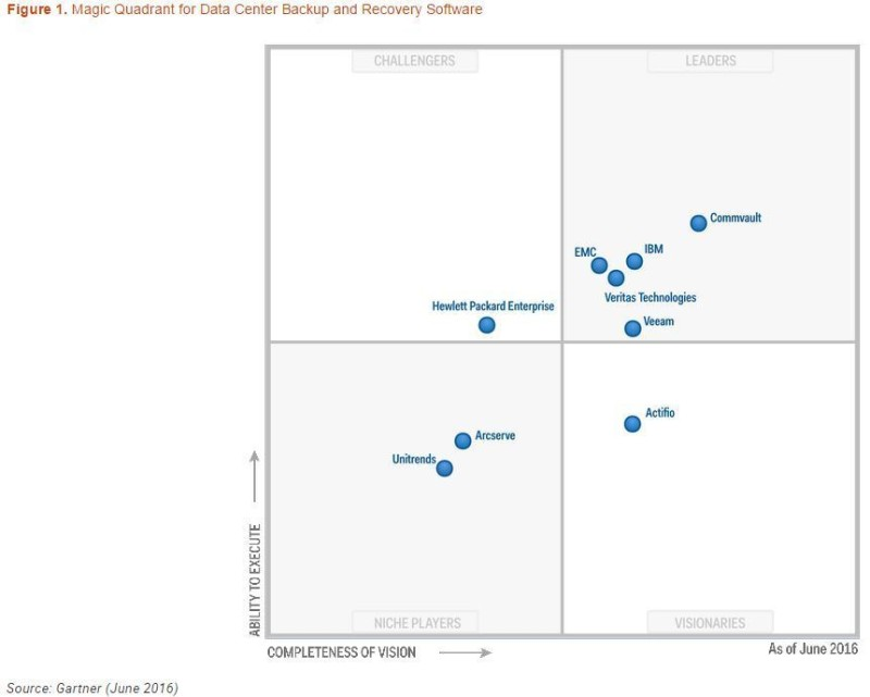 Gartner magic quadrant JPG