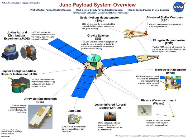 La Sapienza collabora alla sonda Juno che tra poco raggiungerà Giove