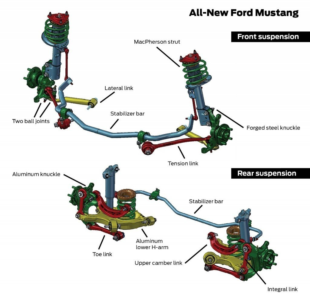 2015 Ford Mustang Suspension 1024x1011
