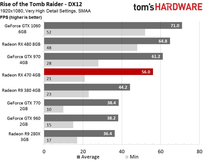 tombraider fps