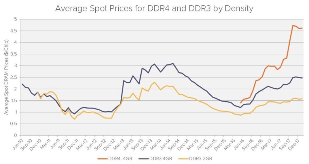 big dram spot prices by density