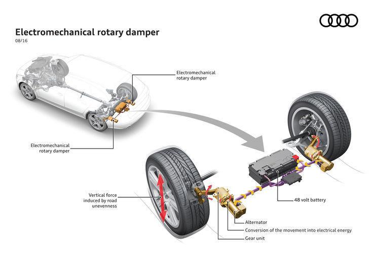 Audi sviluppa le sospensioni con recupero di energia