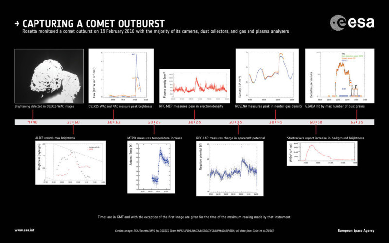 Evolution of a comet outburst article mob