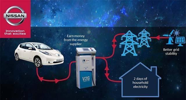 Nissan Enel V2G
