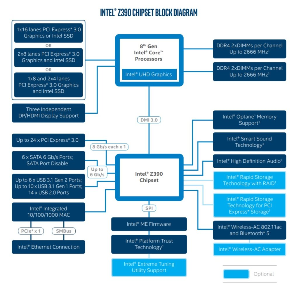 Intel Z390 Chipset Diagram