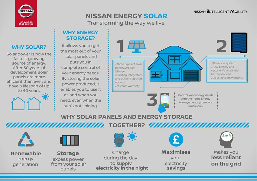 426226846 Nissan Energy Solar on sale in the UK