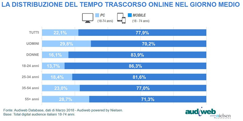 Total Digital Audience tempo device marzo2018
