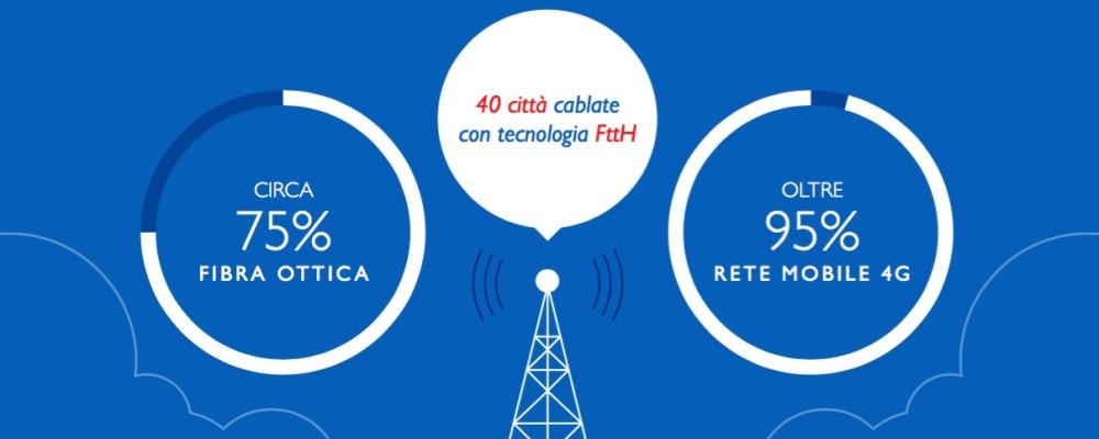 Telecom, fibra in casa grazie ai contatori elettrici A2a