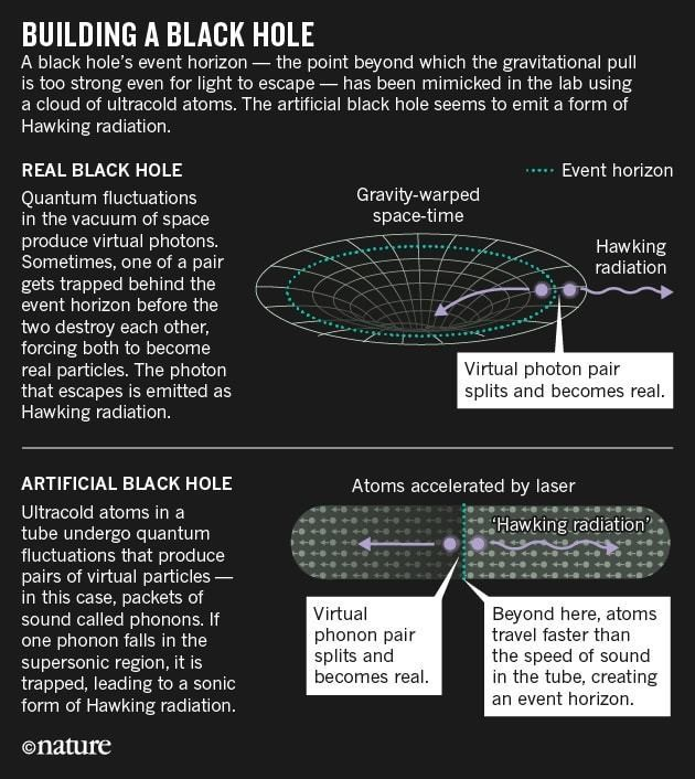 black hole science fair experiments-#21
